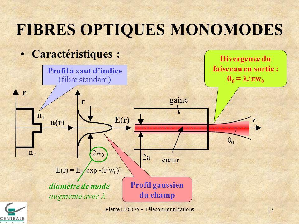 Pierre LECOY - Télécommunications13 0 FIBRES OPTIQUES MONOMODES Caractéristiques : Divergence du faisceau en sortie : 0 = w 0 Profil gaussien du champ