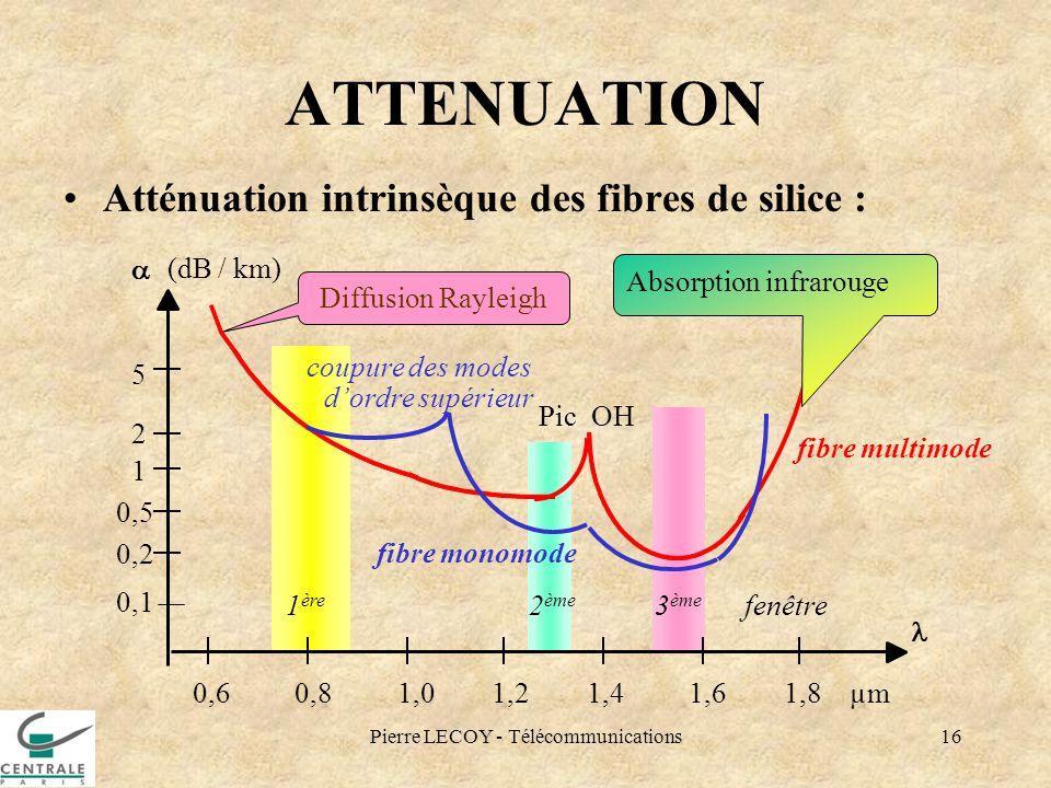 Pierre LECOY - Télécommunications16 ATTENUATION Atténuation intrinsèque des fibres de silice : Diffusion Rayleigh Pic OH 1 ère 2 ème 3 ème fenêtre fib