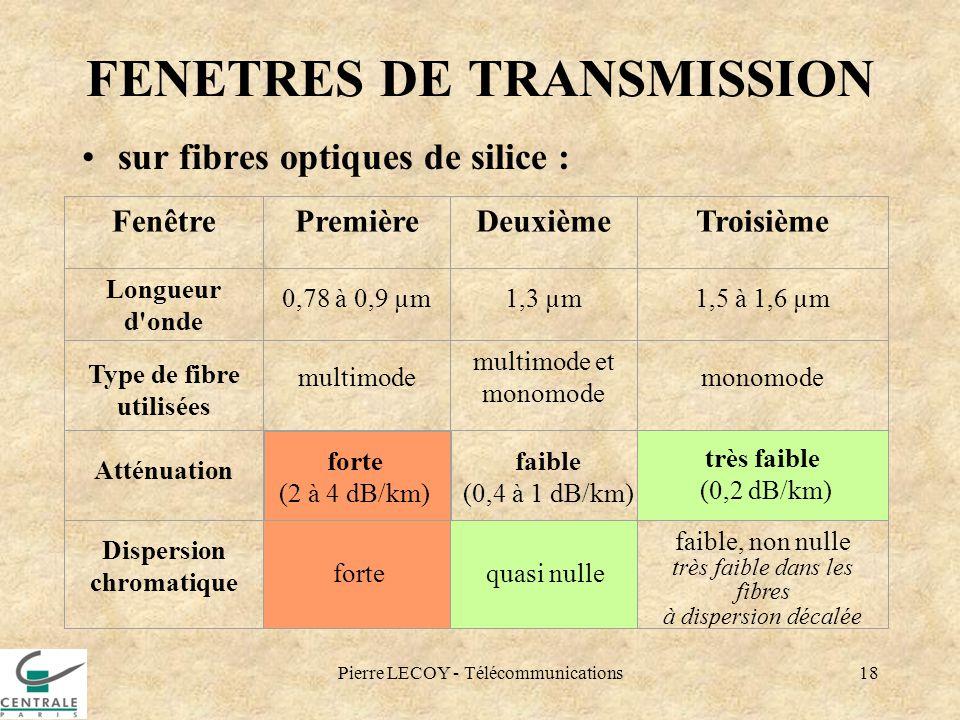 Pierre LECOY - Télécommunications18 FENETRES DE TRANSMISSION sur fibres optiques de silice : FenêtrePremièreDeuxièmeTroisième Longueur d'onde 0,78 à 0