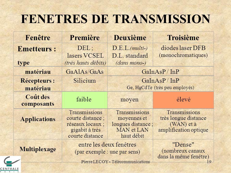 Pierre LECOY - Télécommunications19 FENETRES DE TRANSMISSION FenêtrePremièreDeuxièmeTroisième Emetteurs : type DEL ; lasers VCSEL (très hauts débits)
