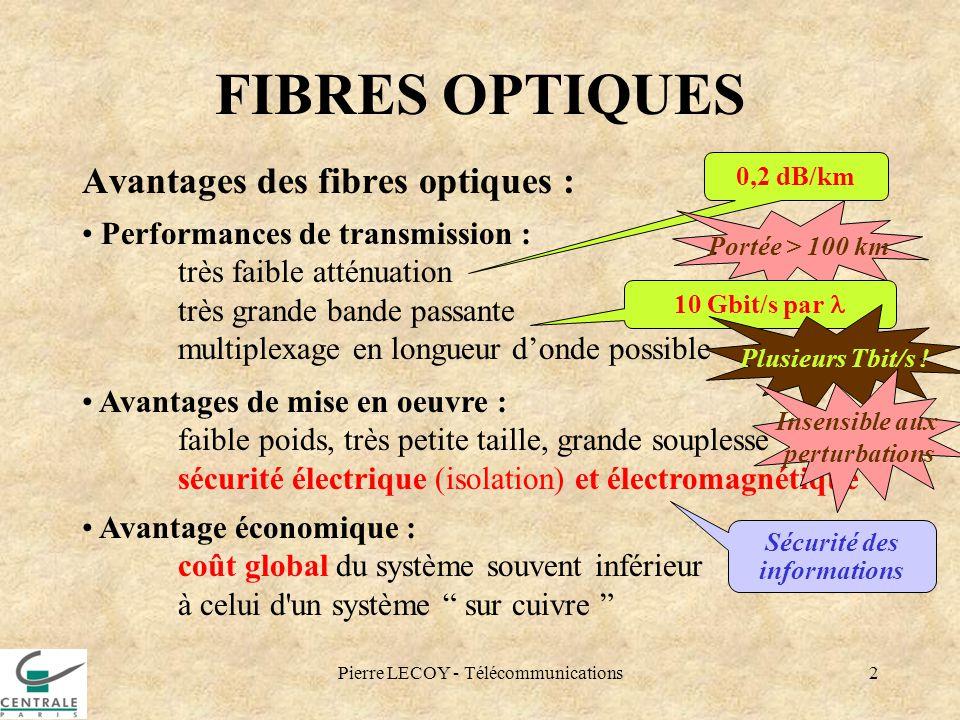 Pierre LECOY - Télécommunications2 FIBRES OPTIQUES Avantages des fibres optiques : Performances de transmission : très faible atténuation très grande