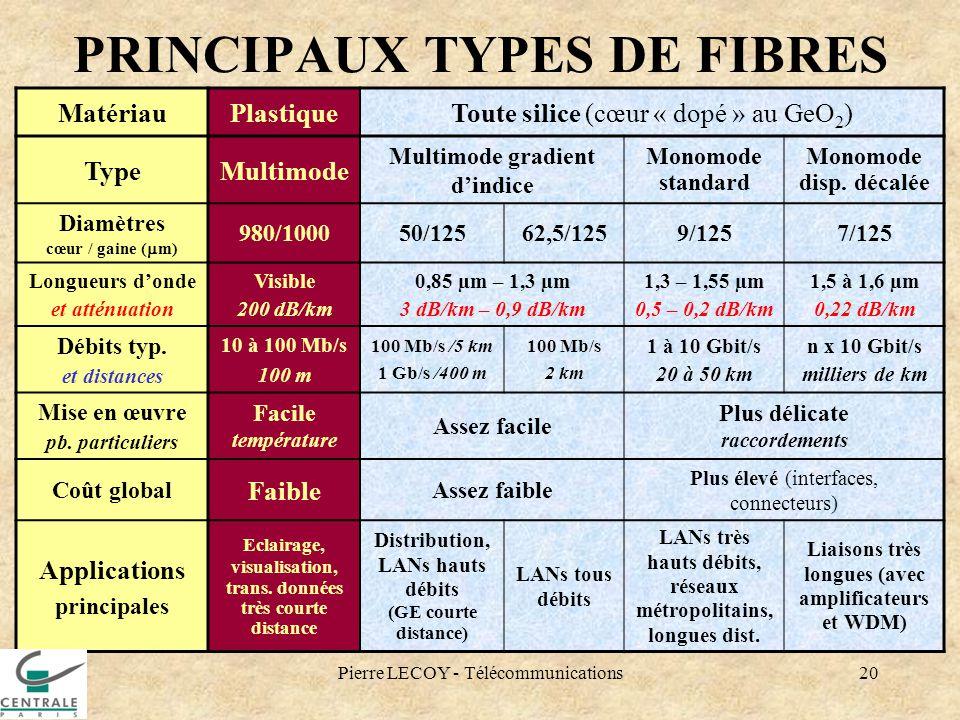 Pierre LECOY - Télécommunications20 PRINCIPAUX TYPES DE FIBRES MatériauPlastiqueToute silice (cœur « dopé » au GeO 2 ) TypeMultimode Multimode gradien