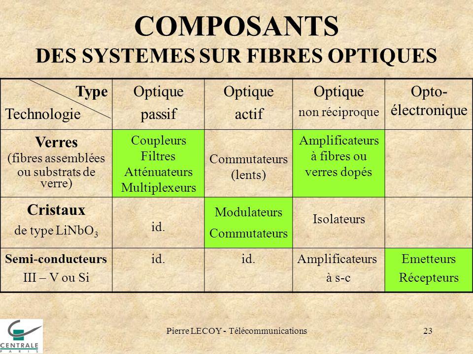 Pierre LECOY - Télécommunications23 COMPOSANTS DES SYSTEMES SUR FIBRES OPTIQUES Type Technologie Optique passif Optique actif Optique non réciproque O