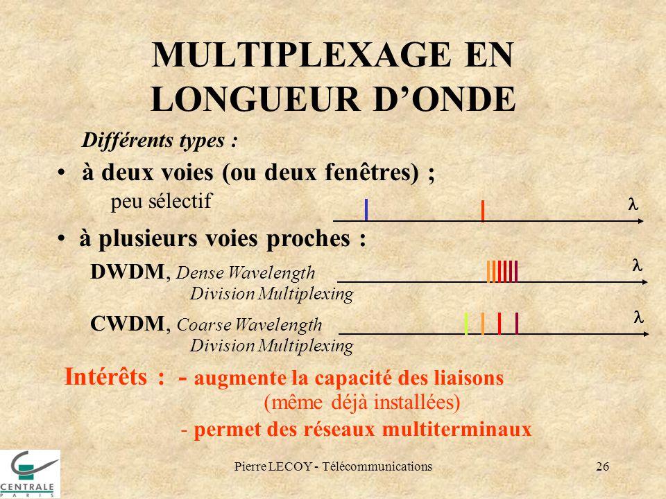 Pierre LECOY - Télécommunications26 MULTIPLEXAGE EN LONGUEUR DONDE Différents types : à deux voies (ou deux fenêtres) ; peu sélectif Intérêts : - augm