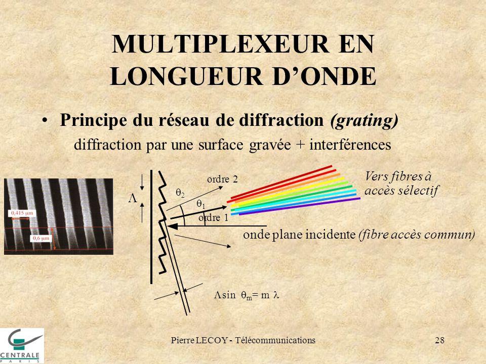 Pierre LECOY - Télécommunications28 MULTIPLEXEUR EN LONGUEUR DONDE Principe du réseau de diffraction (grating) diffraction par une surface gravée + in