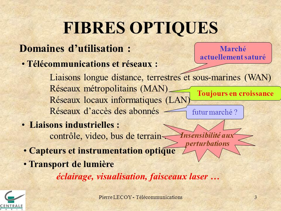 Pierre LECOY - Télécommunications3 FIBRES OPTIQUES Domaines dutilisation : Télécommunications et réseaux : Liaisons longue distance, terrestres et sou