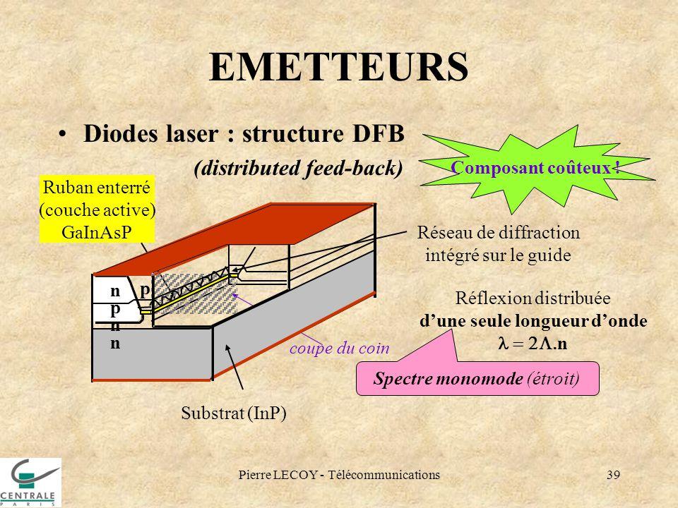 Pierre LECOY - Télécommunications39 EMETTEURS Diodes laser : structure DFB (distributed feed-back) Réseau de diffraction intégré sur le guide Ruban en