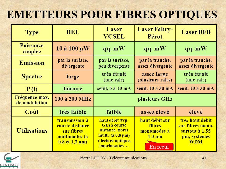 Pierre LECOY - Télécommunications41 EMETTEURS POUR FIBRES OPTIQUES TypeDEL Laser VCSEL Laser Fabry- Pérot Laser DFB Puissance couplée 10 à 100 µWqq. m