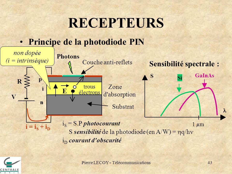 Pierre LECOY - Télécommunications43 RECEPTEURS Principe de la photodiode PIN Photons Couche anti-reflets Zone d'absorption Substrat p+ i n R V E Sensi