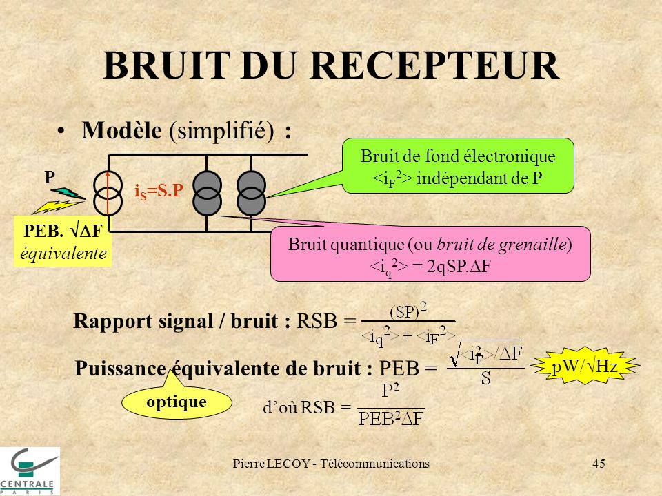 Pierre LECOY - Télécommunications45 PEB. F équivalente BRUIT DU RECEPTEUR Modèle (simplifié) : Bruit de fond électronique indépendant de P i S =S.P P