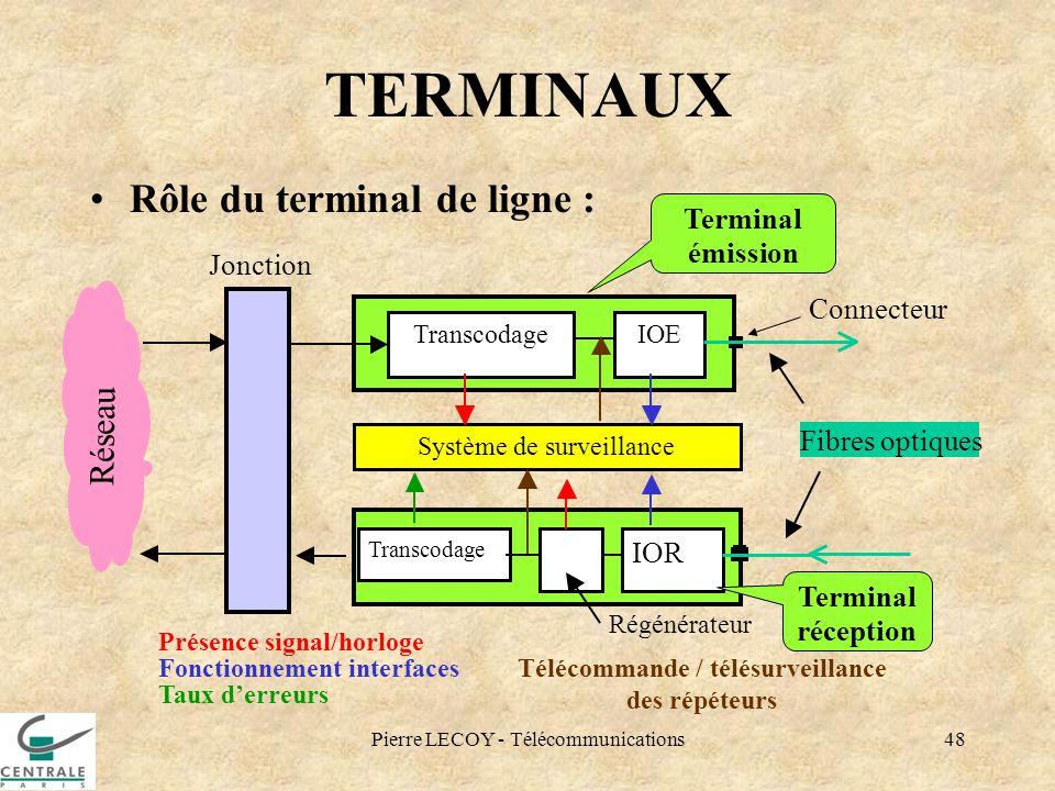 Pierre LECOY - Télécommunications48 TERMINAUX Rôle du terminal de ligne : Terminal émission Jonction Régénérateur Transcodage Système de surveillance