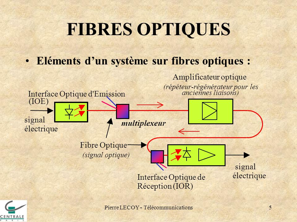 Pierre LECOY - Télécommunications5 FIBRES OPTIQUES Eléments dun système sur fibres optiques : signal électrique Interface Optique d'Emission Fibre Opt