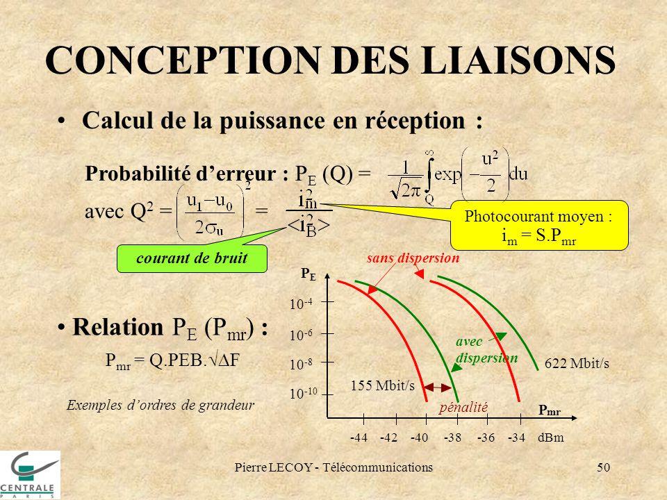 Pierre LECOY - Télécommunications50 CONCEPTION DES LIAISONS Calcul de la puissance en réception : Relation P E (P mr ) : P mr = Q.PEB. F Photocourant