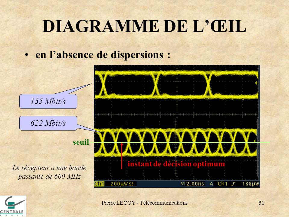 Pierre LECOY - Télécommunications51 DIAGRAMME DE LŒIL en labsence de dispersions : 155 Mbit/s 622 Mbit/s Le récepteur a une bande passante de 600 MHz