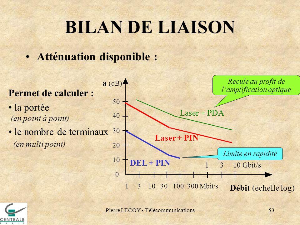 Pierre LECOY - Télécommunications53 BILAN DE LIAISON Atténuation disponible : DEL + PIN Laser + PDA 0 1 3 10 30 100 300 Mbit/s Débit (échelle log) a (