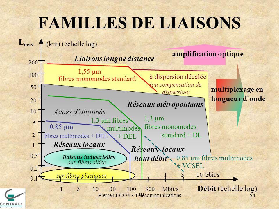 Pierre LECOY - Télécommunications54 1,55 µm fibres monomodes standard à dispersion décalée (ou compensation de dispersion) FAMILLES DE LIAISONS sur fi