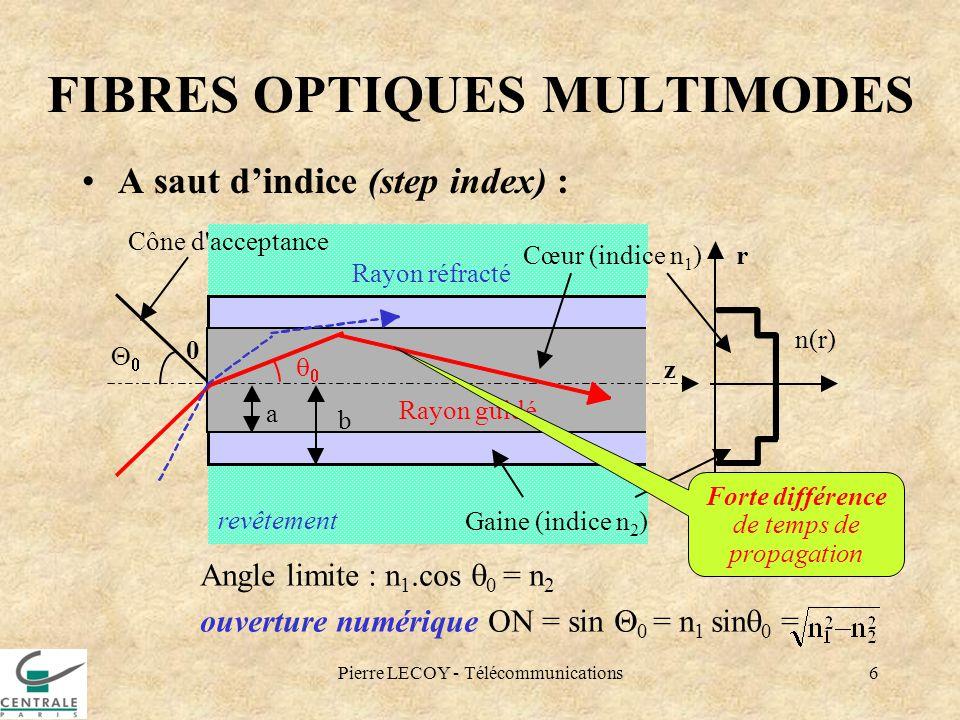 Pierre LECOY - Télécommunications6 revêtement FIBRES OPTIQUES MULTIMODES A saut dindice (step index) : Cône d'acceptance 0 z Cœur (indice n 1 )r a b G