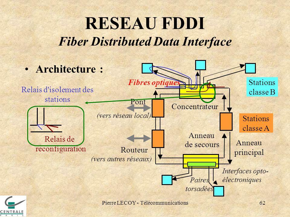 Pierre LECOY - Télécommunications62 RESEAU FDDI Fiber Distributed Data Interface Architecture : Relais d'isolement des stations Relais de reconfigurat