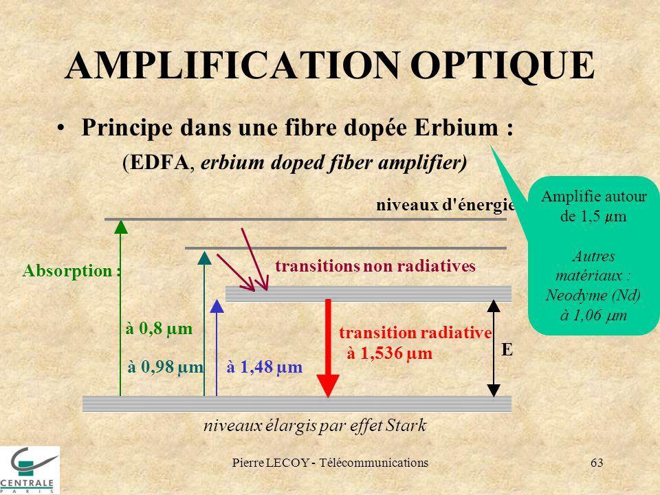 Pierre LECOY - Télécommunications63 AMPLIFICATION OPTIQUE Principe dans une fibre dopée Erbium : (EDFA, erbium doped fiber amplifier) à 0,8 µm Absorpt