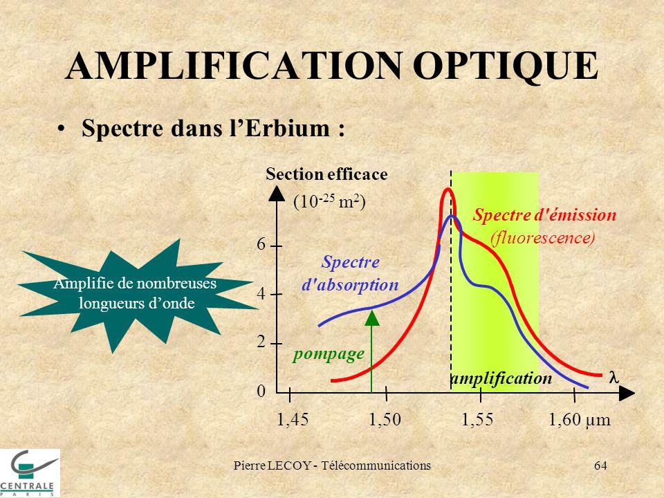 Pierre LECOY - Télécommunications64 amplification AMPLIFICATION OPTIQUE Spectre dans lErbium : Spectre d'émission (fluorescence) 1,45 1,50 1,55 1,60 µ