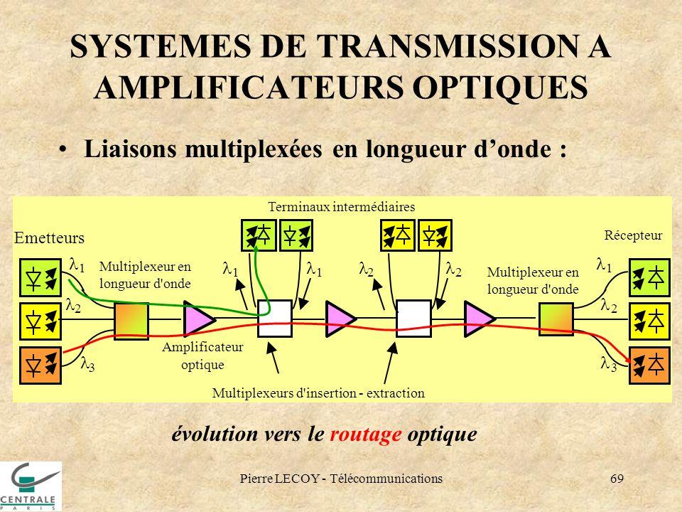 Pierre LECOY - Télécommunications69 SYSTEMES DE TRANSMISSION A AMPLIFICATEURS OPTIQUES Liaisons multiplexées en longueur donde : évolution vers le rou