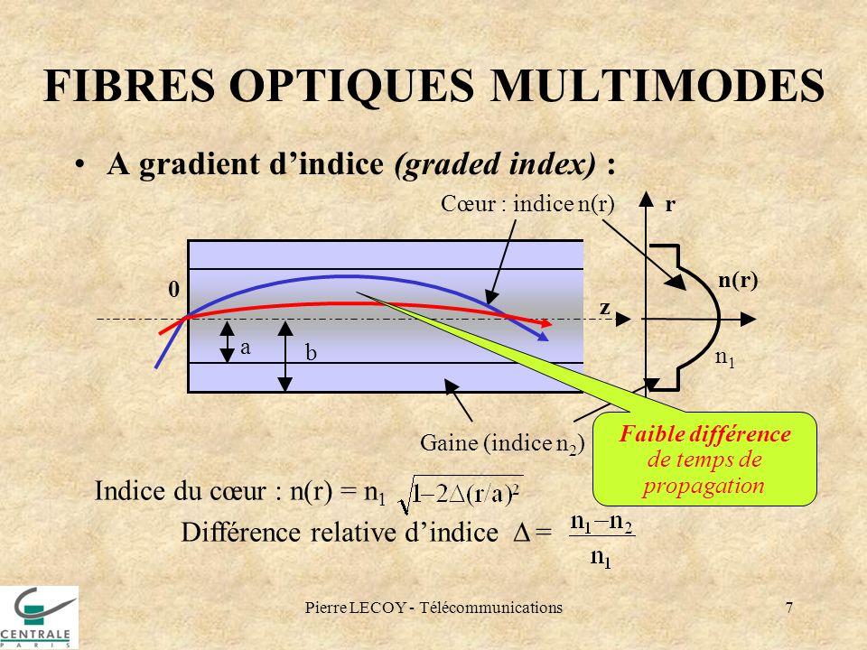 Pierre LECOY - Télécommunications7 FIBRES OPTIQUES MULTIMODES A gradient dindice (graded index) : Cœur : indice n(r)r 0 z a b Gaine (indice n 2 ) n(r)