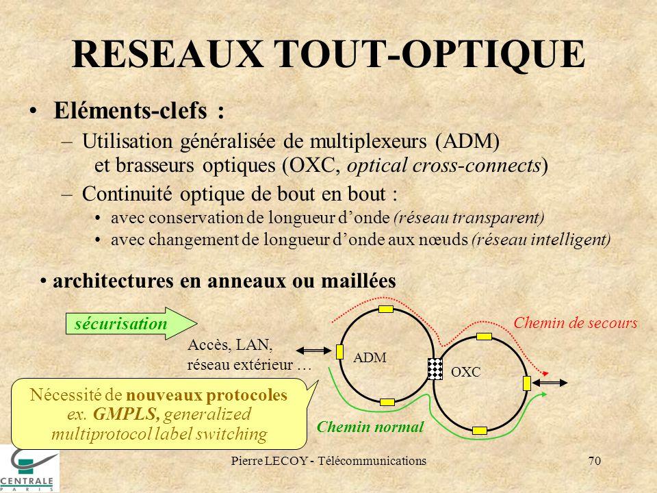 Pierre LECOY - Télécommunications70 RESEAUX TOUT-OPTIQUE Eléments-clefs : –Utilisation généralisée de multiplexeurs (ADM) et brasseurs optiques (OXC,