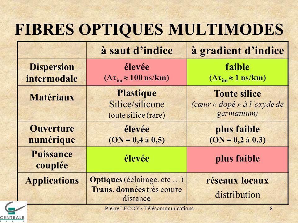 Pierre LECOY - Télécommunications8 FIBRES OPTIQUES MULTIMODES à saut dindiceà gradient dindice Dispersion intermodale élevée ( im 100 ns/km) faible (