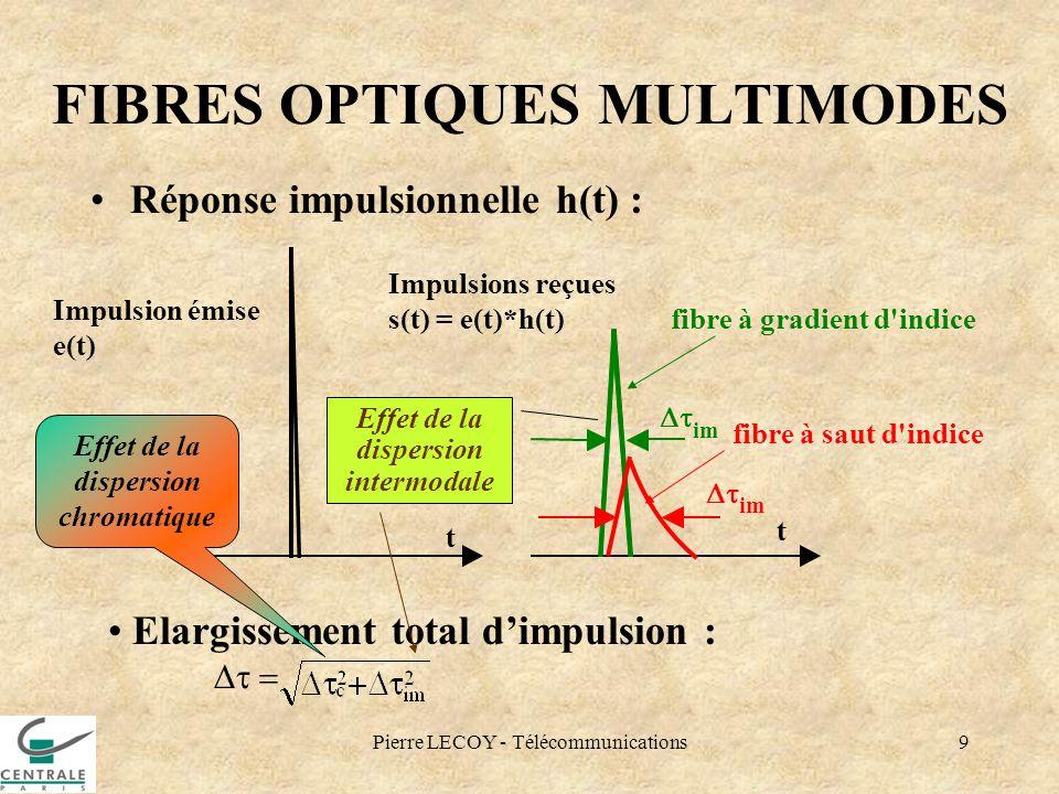 Pierre LECOY - Télécommunications9 FIBRES OPTIQUES MULTIMODES Réponse impulsionnelle h(t) : t Impulsion émise e(t) t Impulsions reçues s(t) = e(t)*h(t