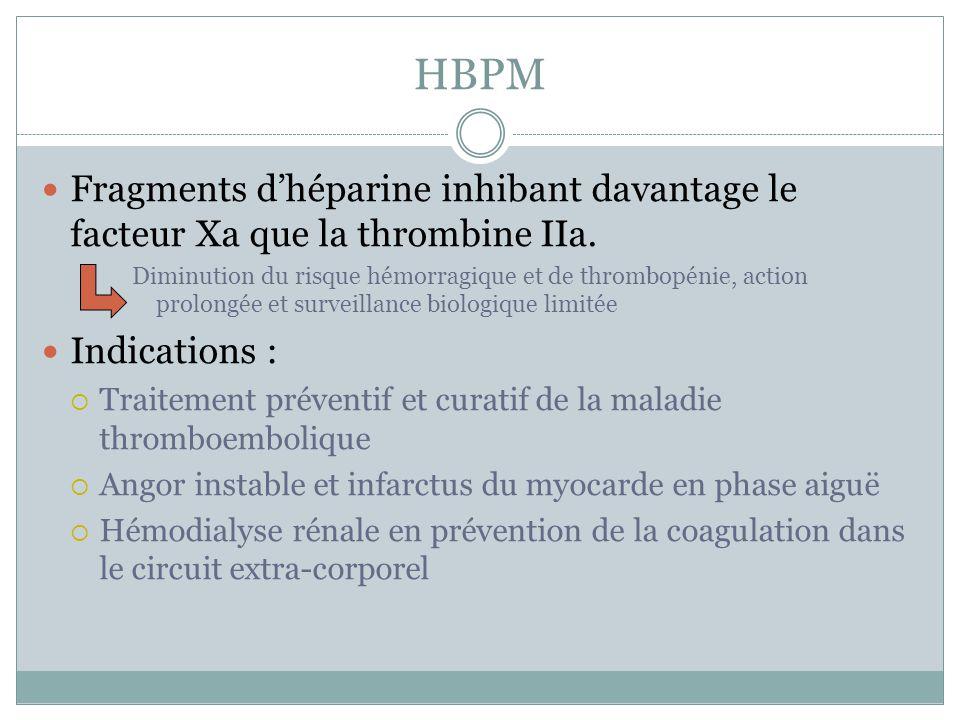 HBPM Fragments dhéparine inhibant davantage le facteur Xa que la thrombine IIa. Diminution du risque hémorragique et de thrombopénie, action prolongée