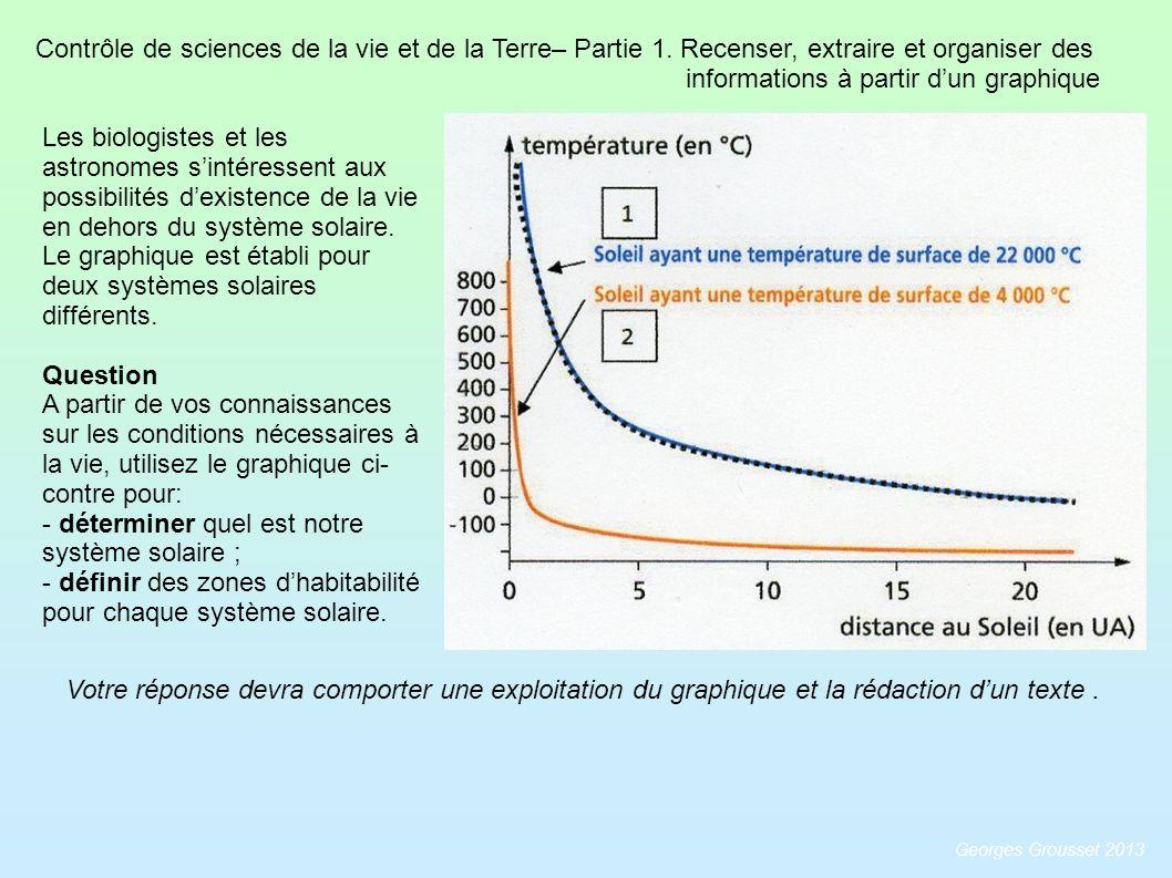 Contrôle de sciences de la vie et de la Terre– Partie 1. Recenser, extraire et organiser des informations à partir dun graphique Les biologistes et le