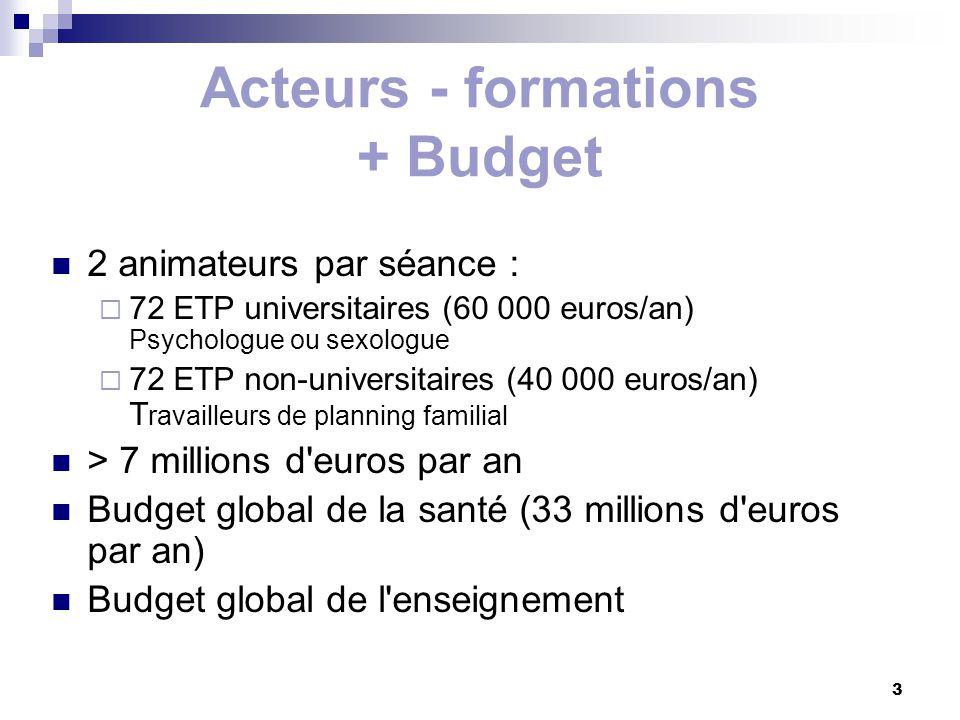 3 Acteurs - formations + Budget 2 animateurs par séance : 72 ETP universitaires (60 000 euros/an) Psychologue ou sexologue 72 ETP non-universitaires (40 000 euros/an) T ravailleurs de planning familial > 7 millions d euros par an Budget global de la santé (33 millions d euros par an) Budget global de l enseignement