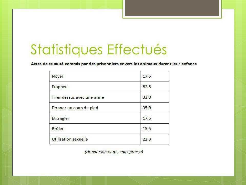 Statistiques Effectués