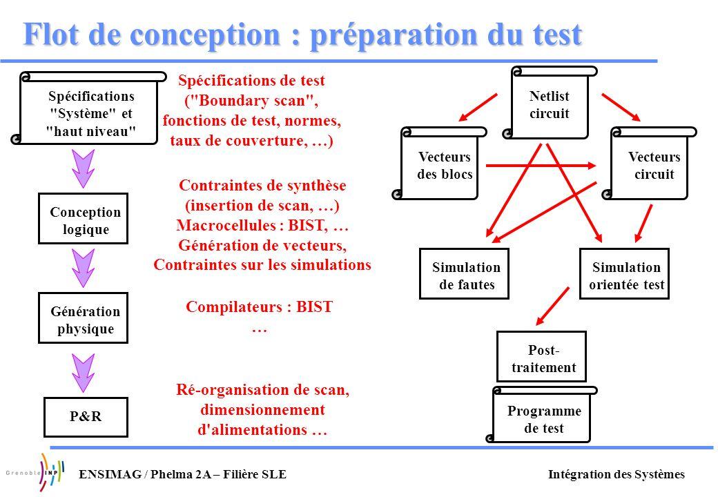Intégration des SystèmesENSIMAG / Phelma 2A – Filière SLE Flot de conception : préparation du test Spécifications