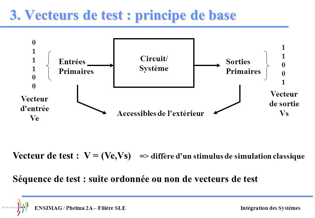 Intégration des SystèmesENSIMAG / Phelma 2A – Filière SLE 3. Vecteurs de test : principe de base Circuit/ Système Entrées Primaires Sorties Primaires