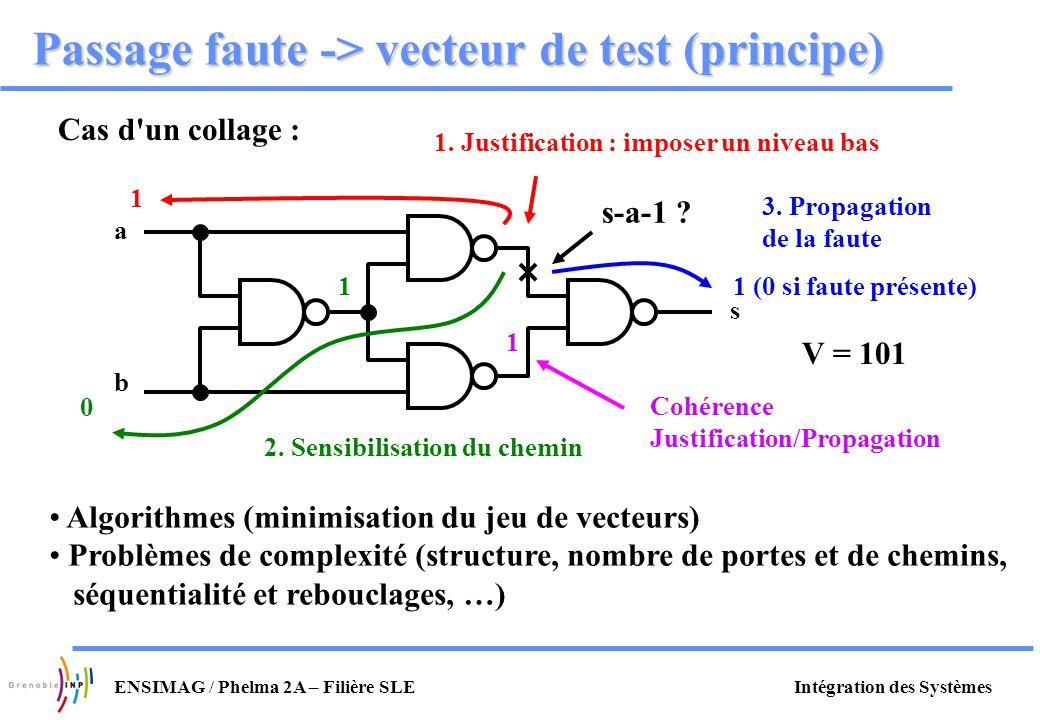 Intégration des SystèmesENSIMAG / Phelma 2A – Filière SLE Passage faute -> vecteur de test (principe) Cas d'un collage : a b s s-a-1 ? Algorithmes (mi