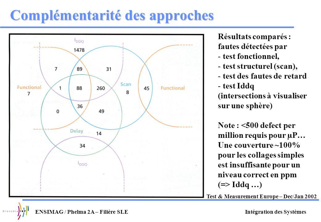 Intégration des SystèmesENSIMAG / Phelma 2A – Filière SLE Complémentarité des approches Test & Measurement Europe – Dec/Jan 2002 Résultats comparés :