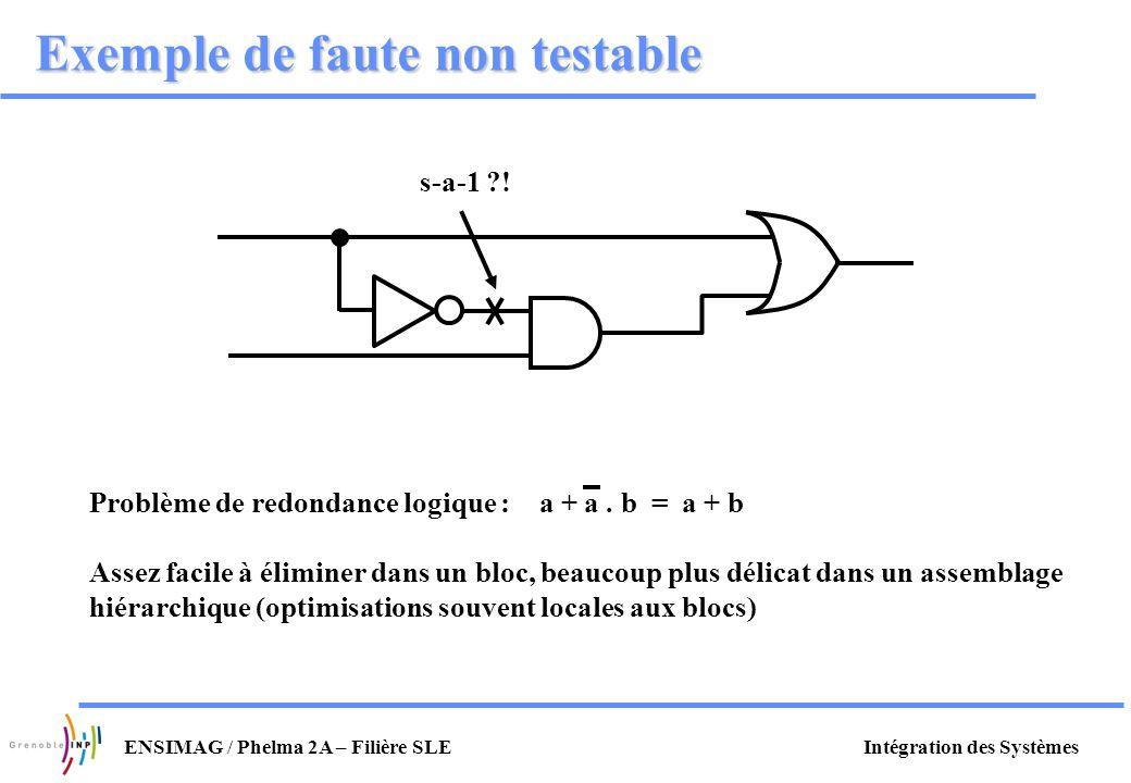 Intégration des SystèmesENSIMAG / Phelma 2A – Filière SLE Exemple de faute non testable s-a-1 ?! Problème de redondance logique : a + a. b = a + b Ass