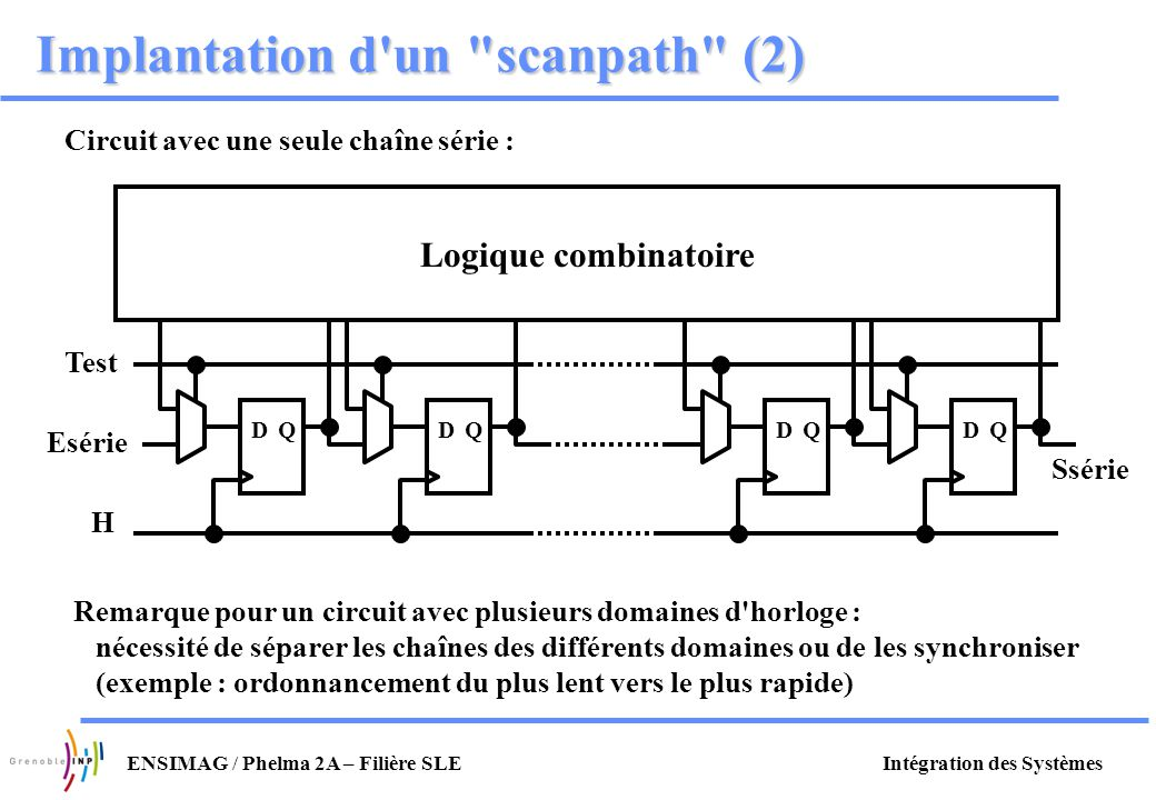 Intégration des SystèmesENSIMAG / Phelma 2A – Filière SLE Implantation d'un