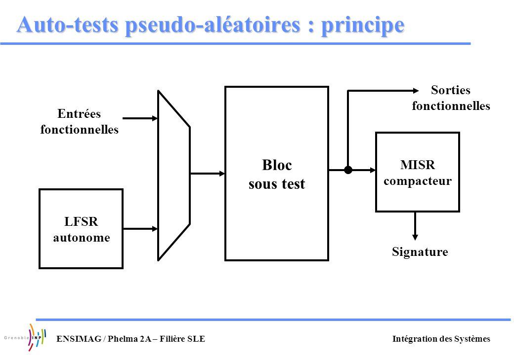 Intégration des SystèmesENSIMAG / Phelma 2A – Filière SLE Auto-tests pseudo-aléatoires : principe MISR compacteur Sorties fonctionnelles Bloc sous tes