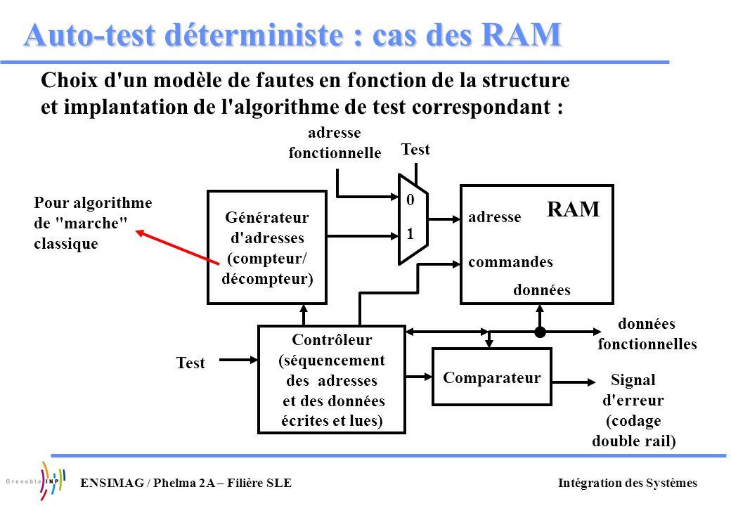 Intégration des SystèmesENSIMAG / Phelma 2A – Filière SLE Auto-test déterministe : cas des RAM Choix d'un modèle de fautes en fonction de la structure