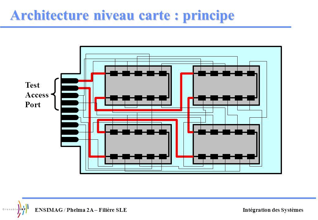 Intégration des SystèmesENSIMAG / Phelma 2A – Filière SLE Architecture niveau carte : principe Test Access Port