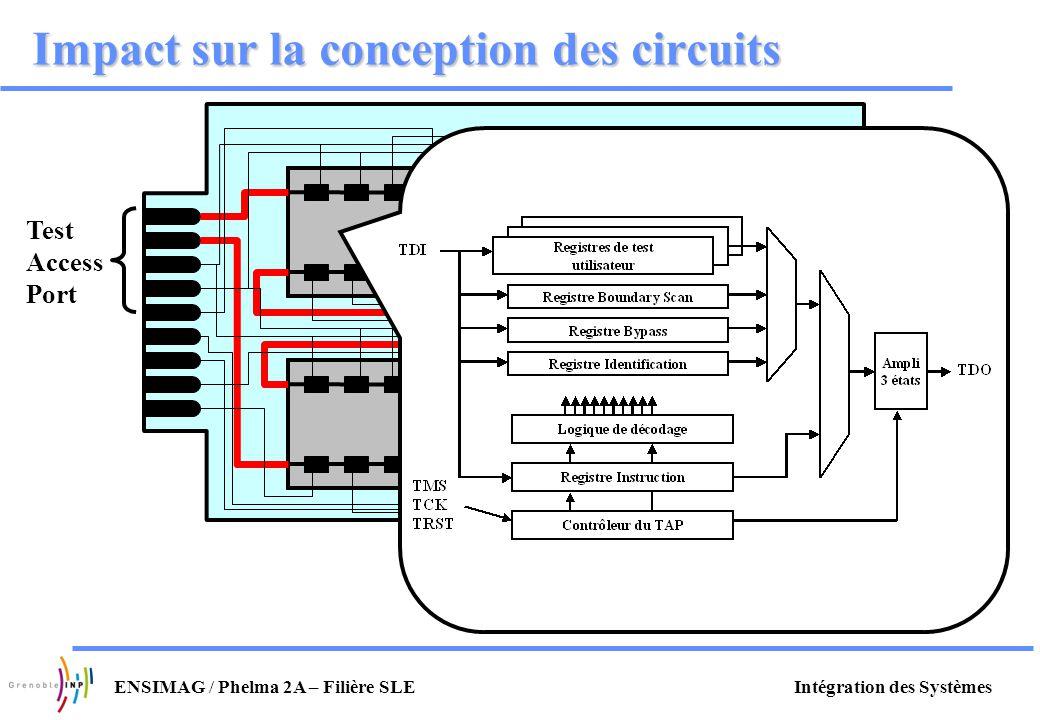 Intégration des SystèmesENSIMAG / Phelma 2A – Filière SLE Impact sur la conception des circuits Test Access Port