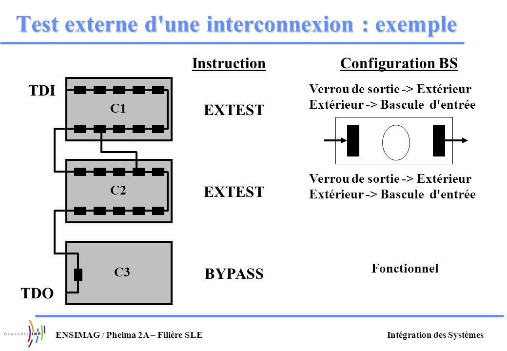 Intégration des SystèmesENSIMAG / Phelma 2A – Filière SLE Test externe d'une interconnexion : exemple C2 C3 C1 InstructionConfiguration BS EXTEST BYPA
