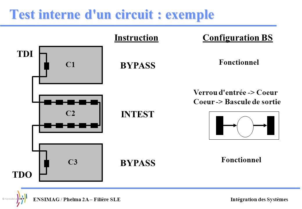Intégration des SystèmesENSIMAG / Phelma 2A – Filière SLE Test interne d'un circuit : exemple C2 C3 C1 InstructionConfiguration BS BYPASS INTEST BYPAS