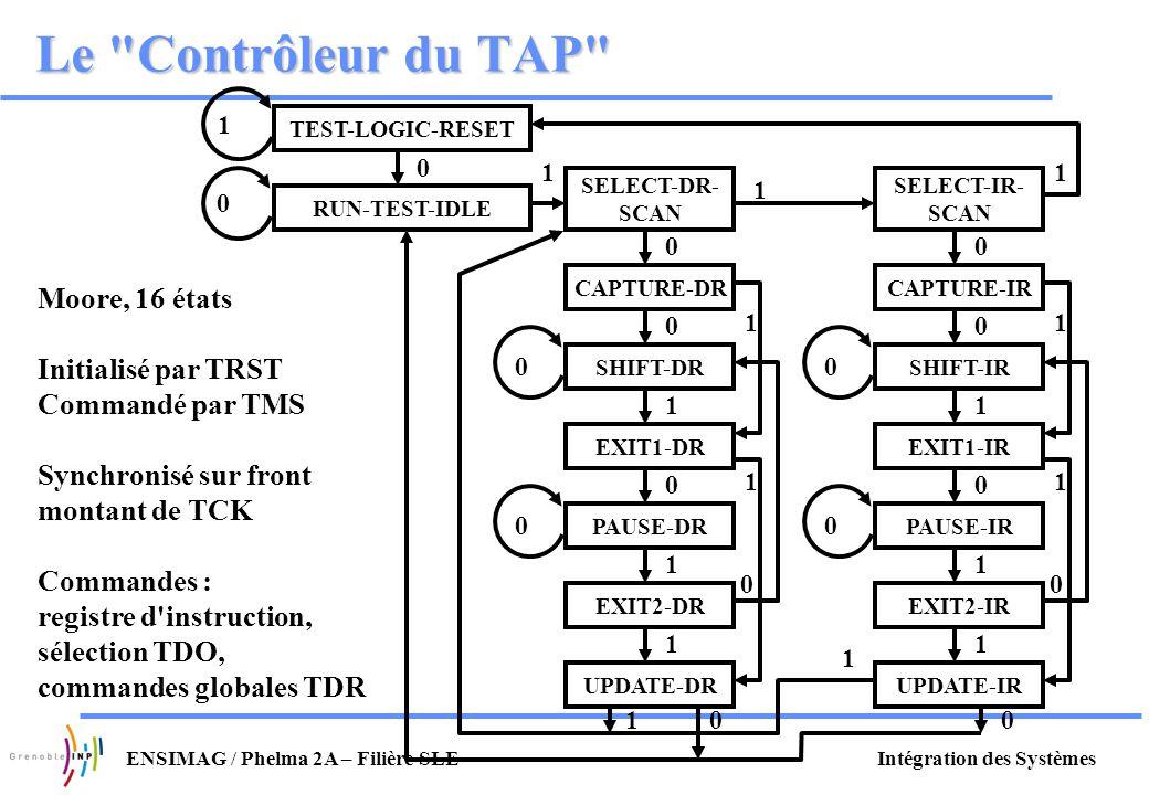 Intégration des SystèmesENSIMAG / Phelma 2A – Filière SLE Le