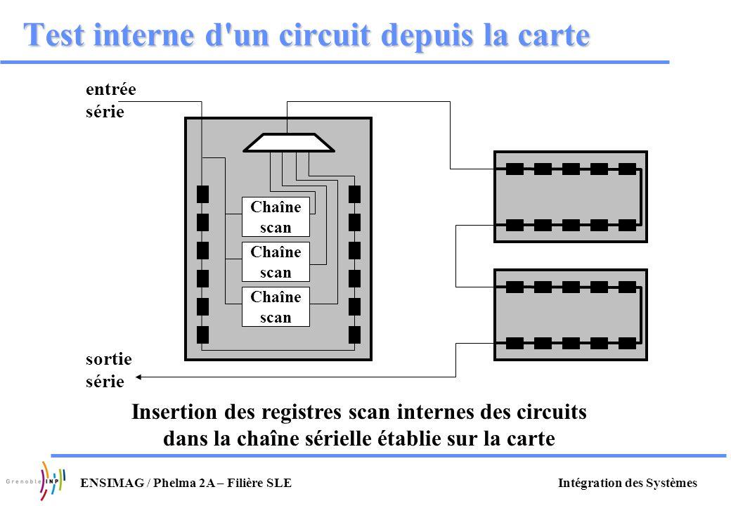 Intégration des SystèmesENSIMAG / Phelma 2A – Filière SLE Test interne d'un circuit depuis la carte Insertion des registres scan internes des circuits