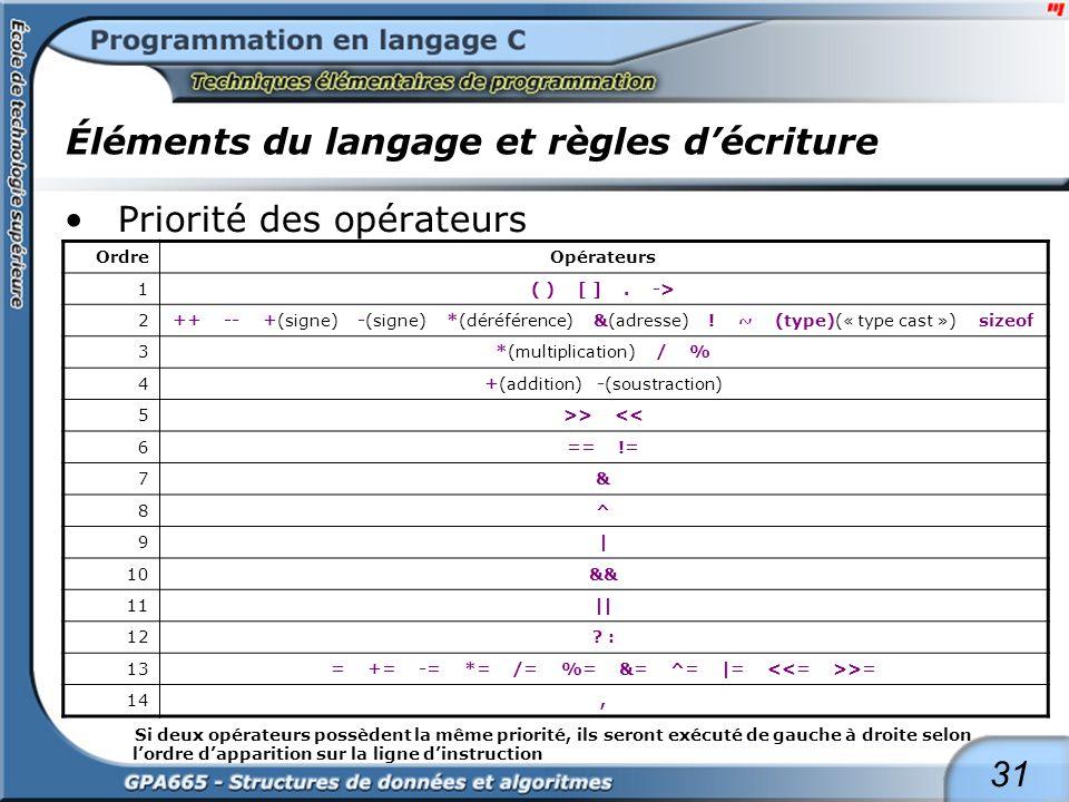 31 Éléments du langage et règles décriture Priorité des opérateurs OrdreOpérateurs 1( ) [ ]. -> 2++ -- +(signe) -(signe) *(déréférence) &(adresse) ! ~