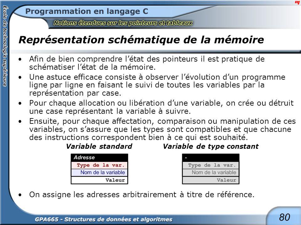 80 Représentation schématique de la mémoire Afin de bien comprendre létat des pointeurs il est pratique de schématiser létat de la mémoire. Une astuce