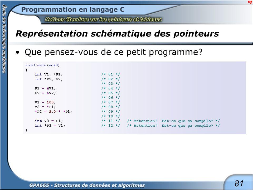 81 Représentation schématique des pointeurs Que pensez-vous de ce petit programme? void main(void) { int V1, *P1;/* 01 */ int *P2, V2;/* 02 */ /* 03 *